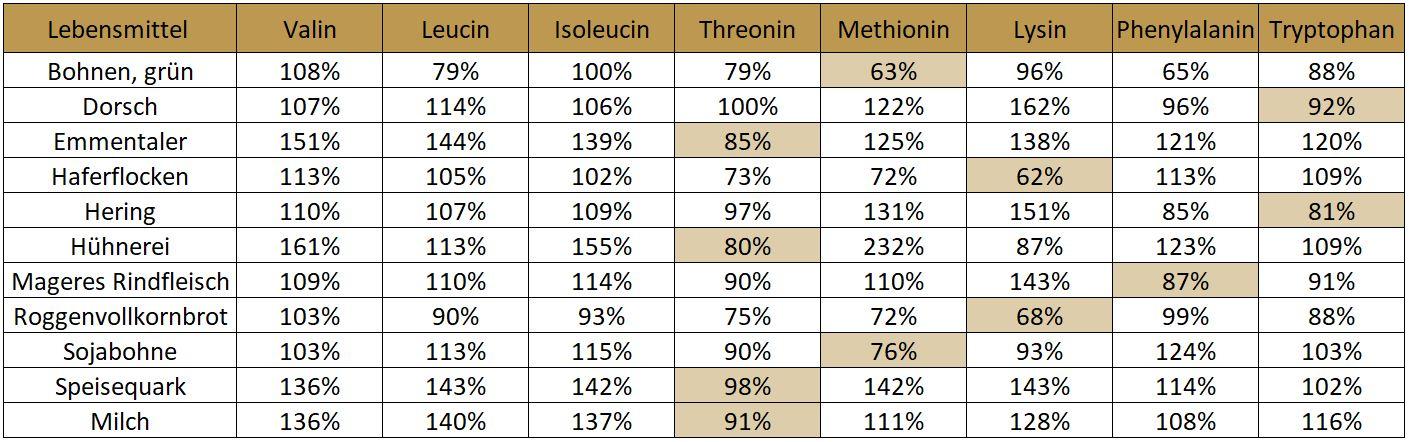 Tabelle limitierender Aminosäuren